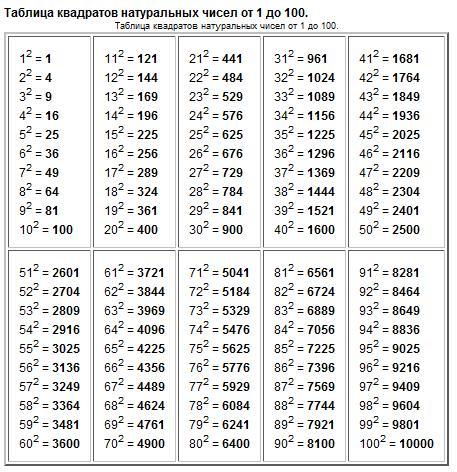 таблица степеней от 1 до 10 по алгебре картинки